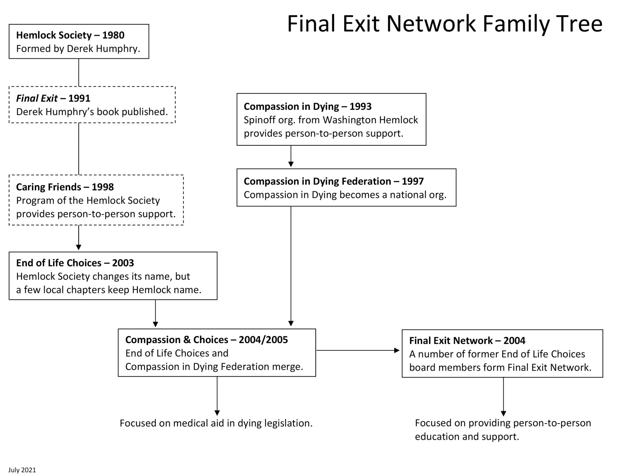 FEN Family Tree 2021